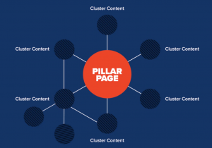 Pillar pages and content clusters
