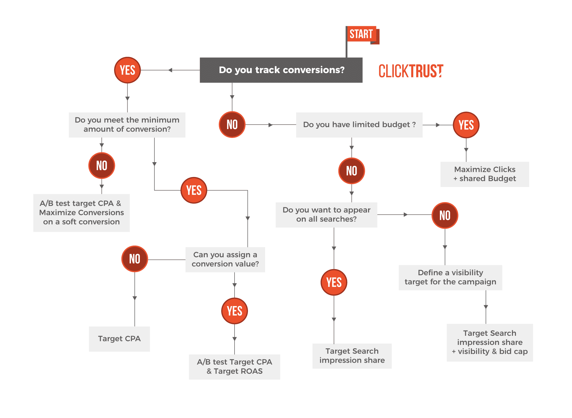 clicktrust-smart-bidding-decision-tree