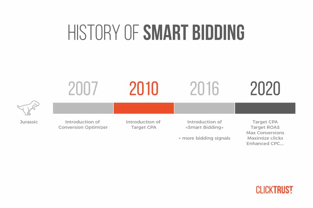 history-of-smart-bidding-clicktrust