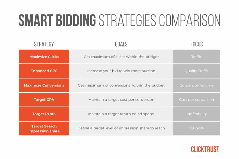 smart-bidding-strategies-comparison